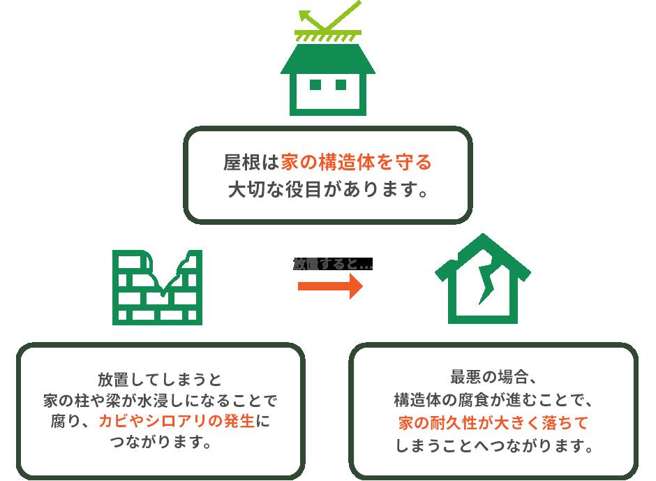 屋根は家の構造体を守る大切な役目があります。 放置してしまうと家の柱や梁が水浸しになることで腐り、カビやシロアリの発生につながります。 最悪の場合、構造体の腐食が進むことで、家の耐久性が大きく落ちてしまうことへつながります。